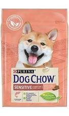 Dog chow active - сухой корм для собак